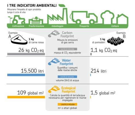 I 3 indicatori ambientali