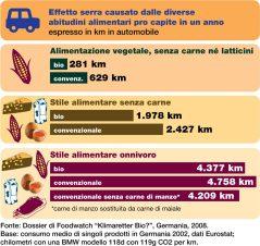 Effetto serra causato dalle diverse abitudini alimentari pro-capite in un anno
