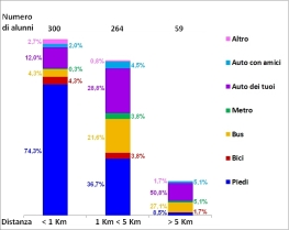 %NRagazzi MezziTr. per DiverseDistanze